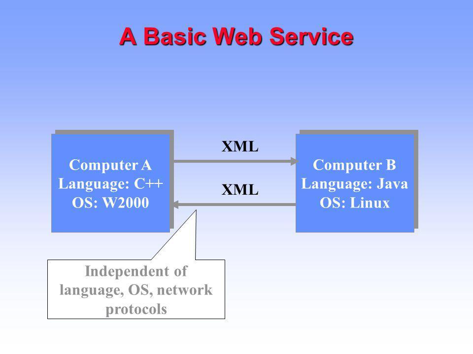 A Basic Web Service Computer A Language: C++ OS: W2000 XML Computer B