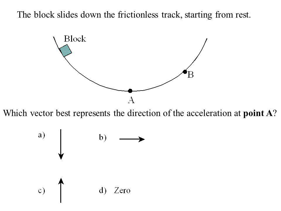 The block slides down the frictionless track, starting from rest.