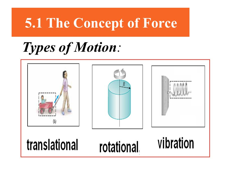 5.1 The Concept of Force Types of Motion: