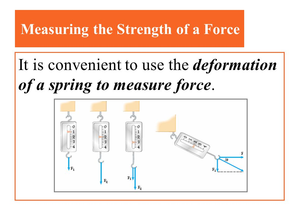 Measuring the Strength of a Force
