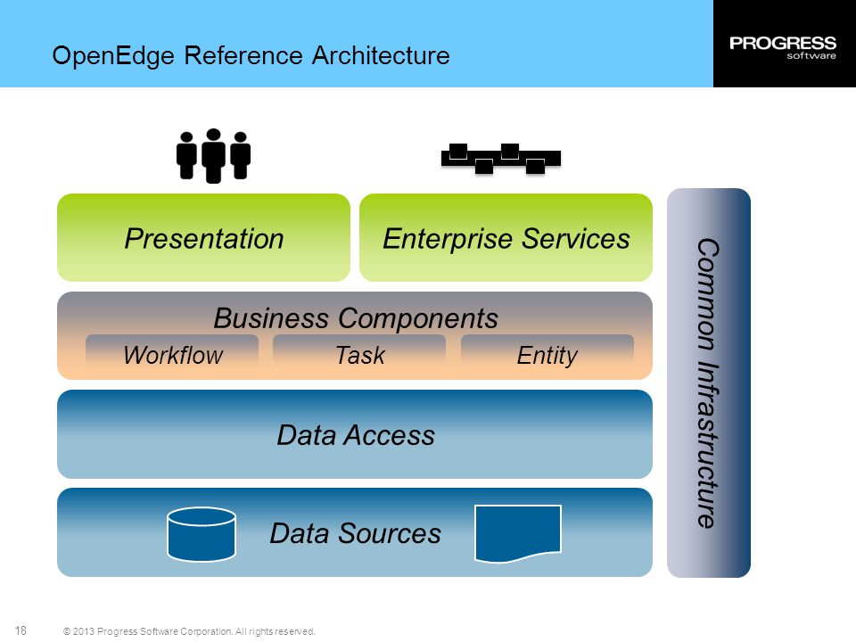 OpenEdge Reference Architecture