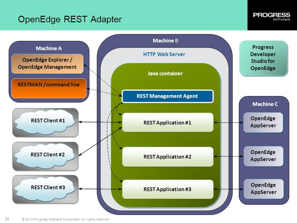 OpenEdge REST Adapter Machine B Progress Developer Studio for OpenEdge