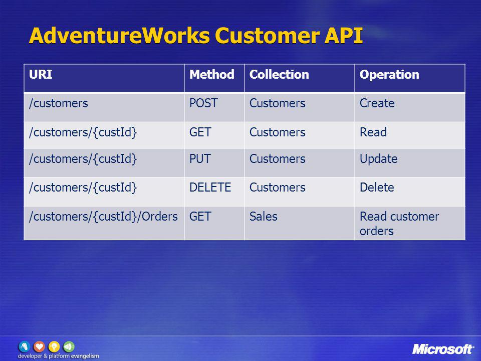 AdventureWorks Customer API