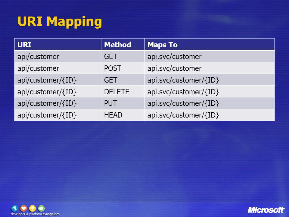 URI Mapping URI Method Maps To api/customer GET api.svc/customer POST