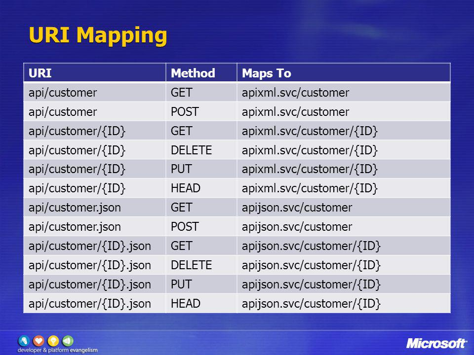 URI Mapping URI Method Maps To api/customer GET apixml.svc/customer