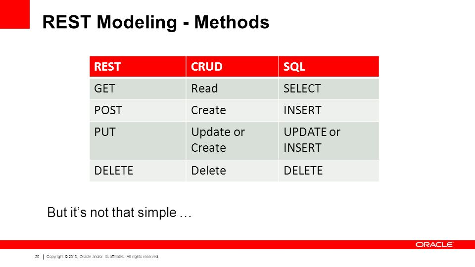 REST Modeling - Methods