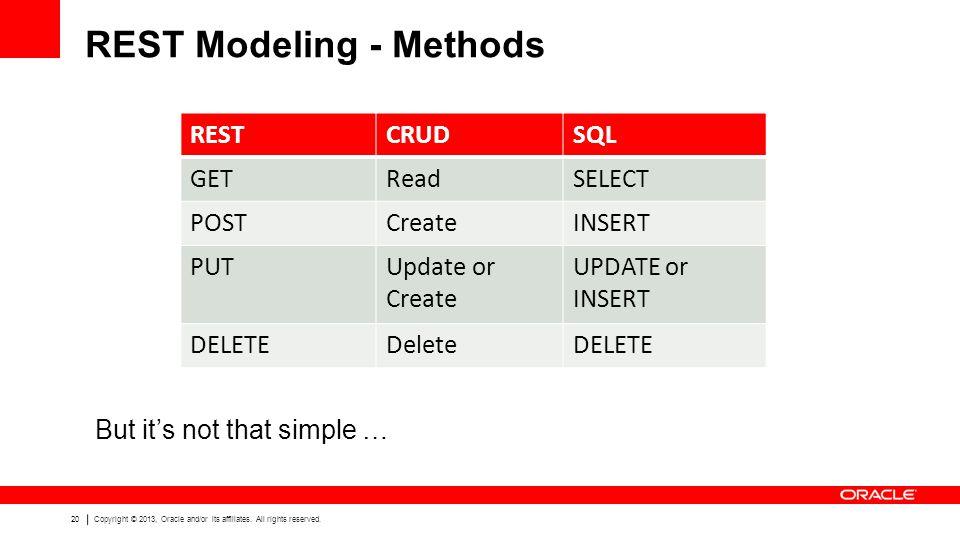 REST Modeling - Methods