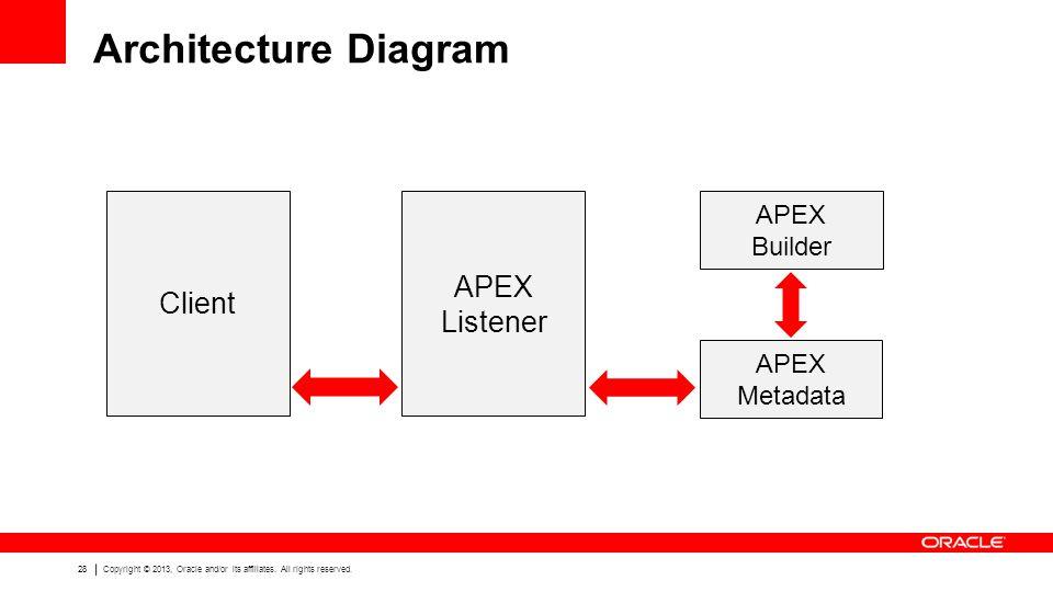 Architecture Diagram APEX Listener Client APEX Builder APEX Metadata