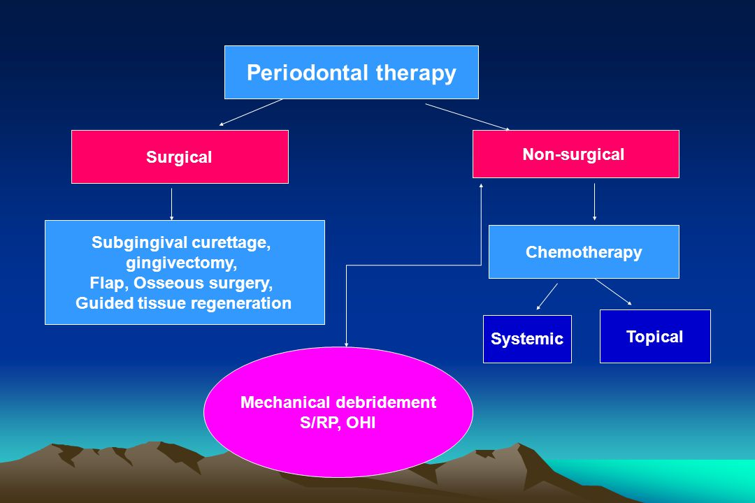 Periodontal therapy Surgical Non-surgical Subgingival curettage,
