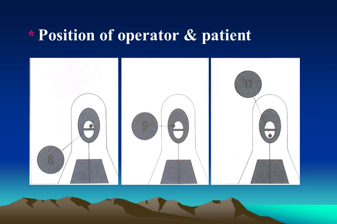 * Position of operator & patient