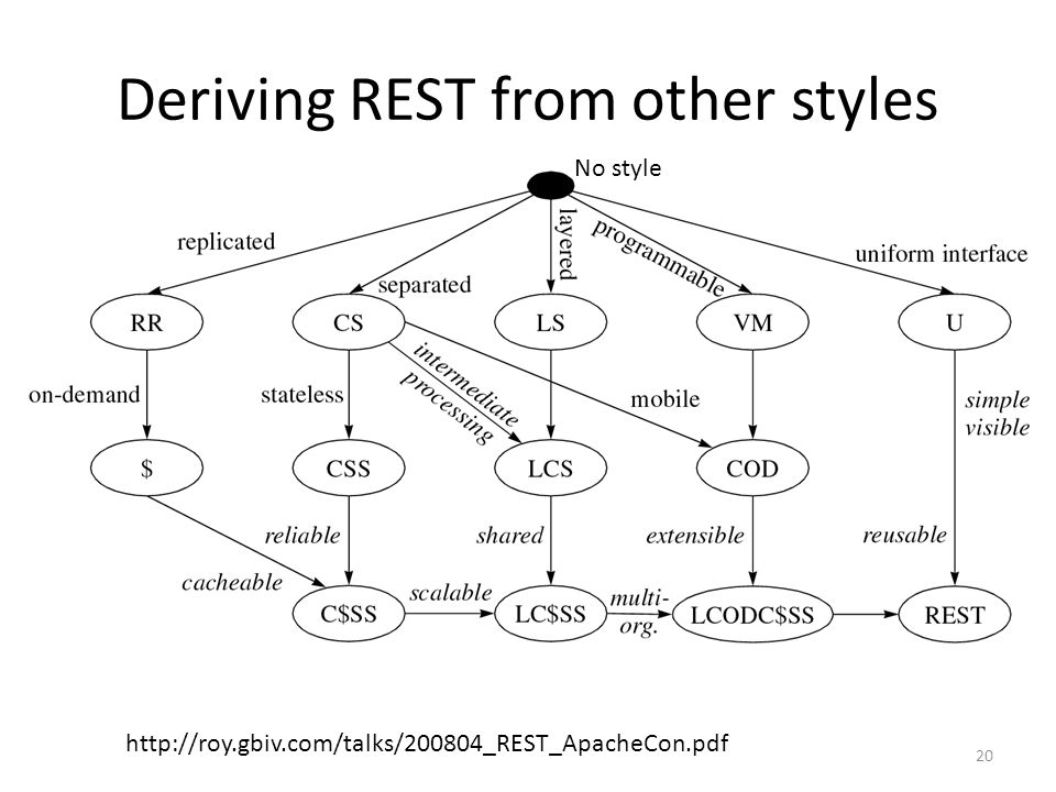 Deriving REST from other styles