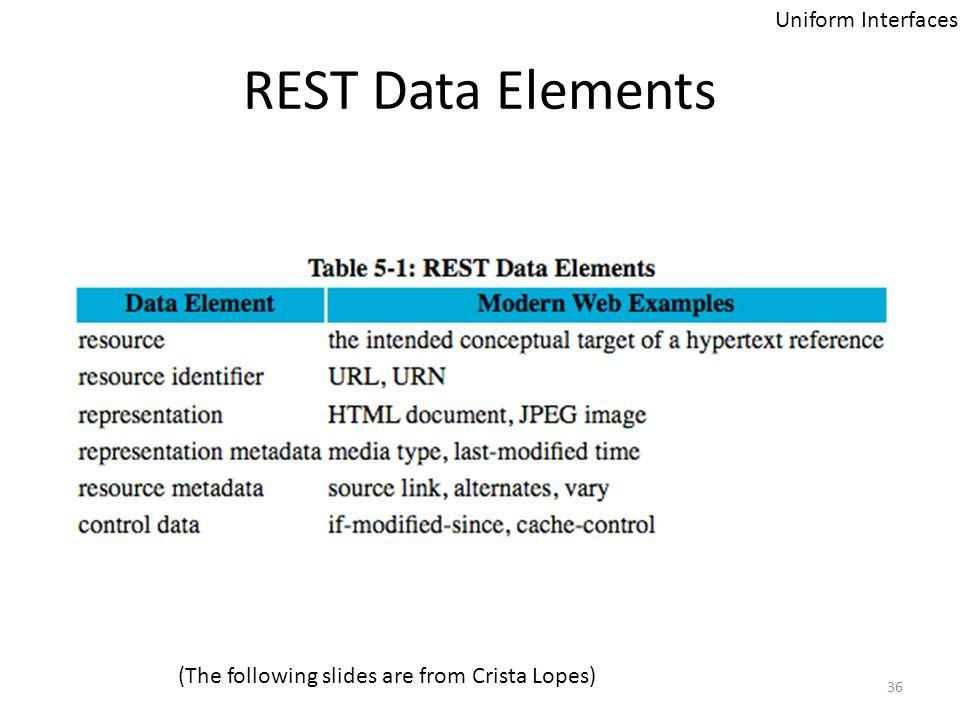 REST Data Elements Uniform Interfaces