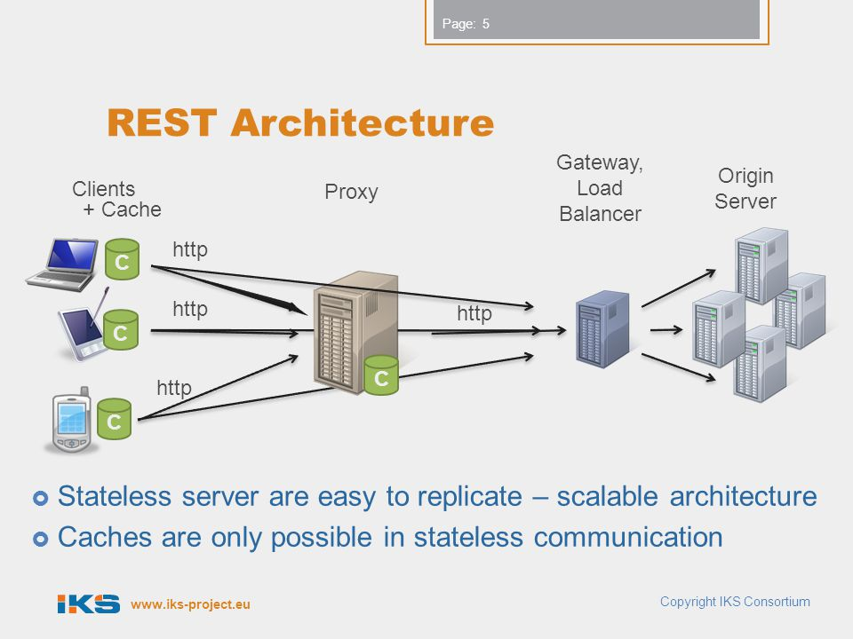 REST Architecture Gateway, Load Balancer. Origin. Server. Clients. Proxy. + Cache. http. C. http.