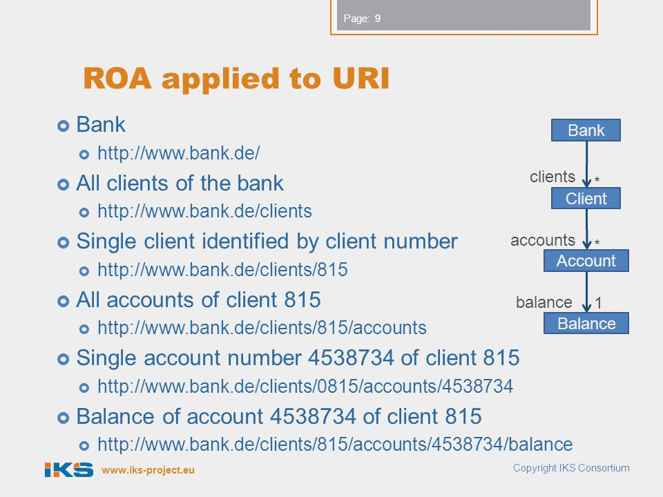 ROA applied to URI Bank All clients of the bank