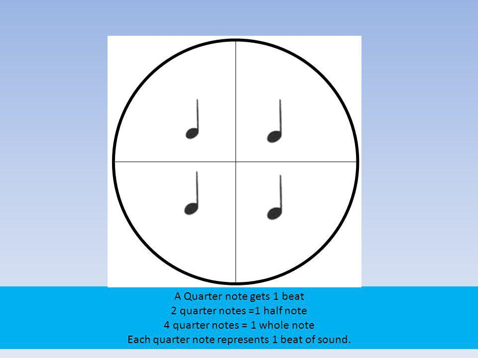A Quarter note gets 1 beat 2 quarter notes =1 half note