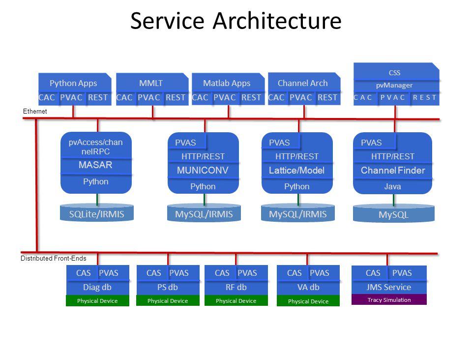 Service Architecture SQLite/IRMIS MySQL/IRMIS MySQL/IRMIS MySQL