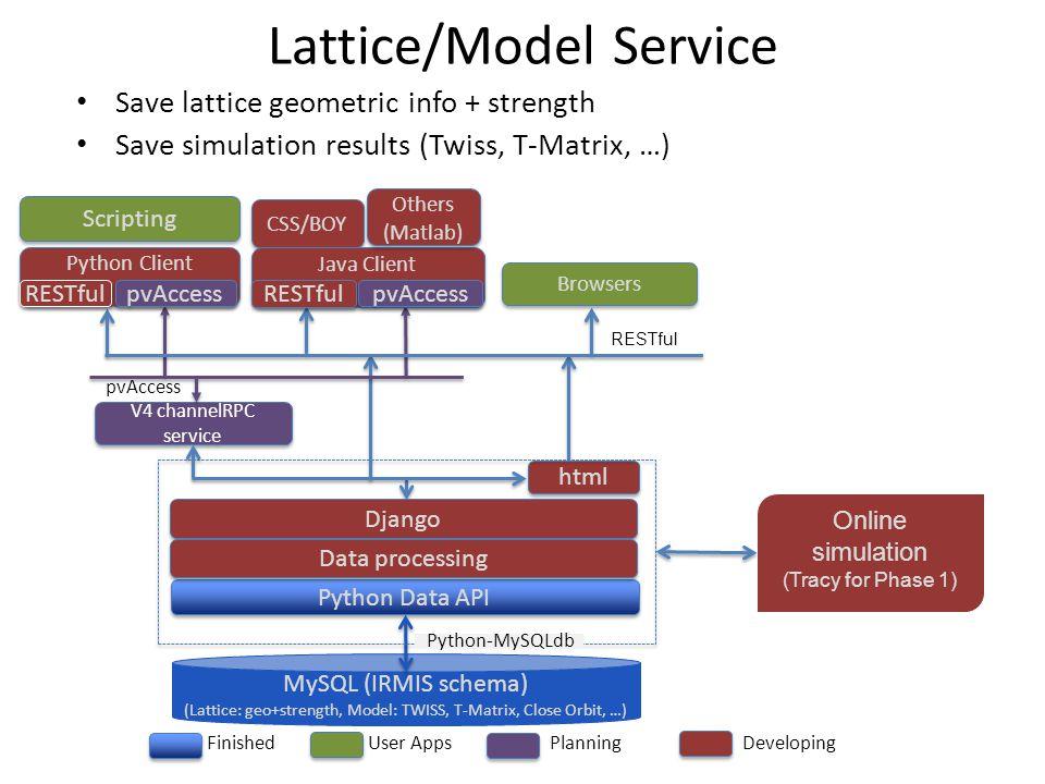 Lattice/Model Service