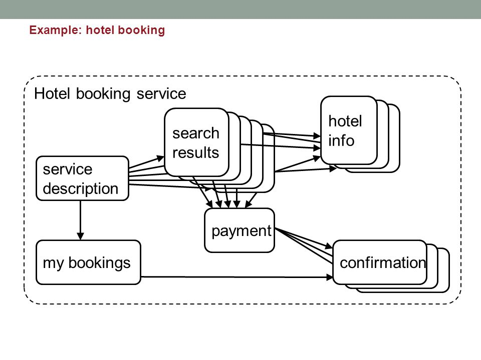 Hotel booking service service description search results hotel info