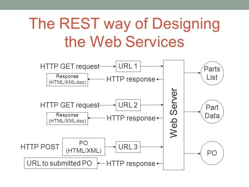 The REST way of Designing the Web Services