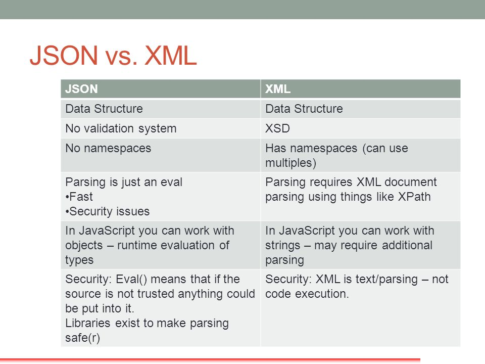 JSON vs. XML JSON XML Data Structure No validation system XSD