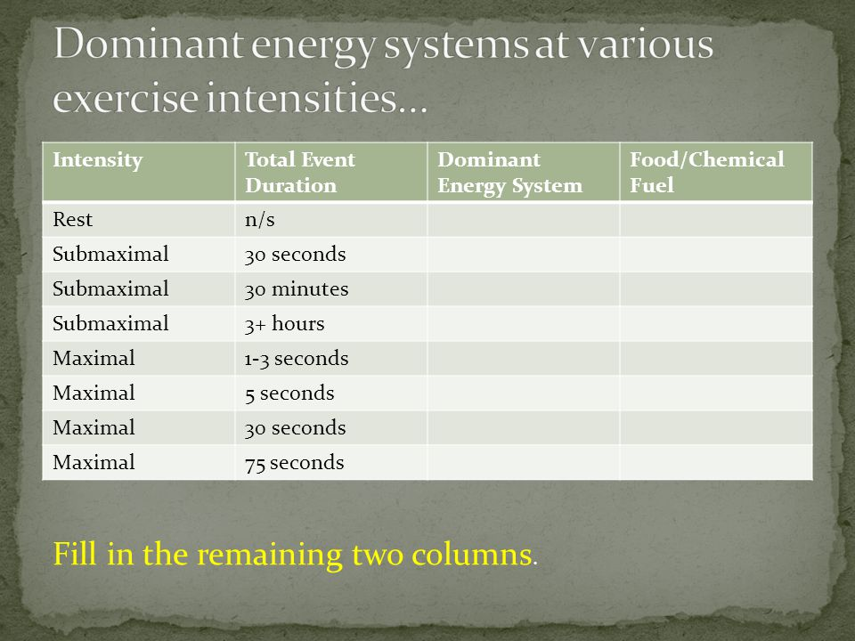 Dominant energy systems at various exercise intensities…