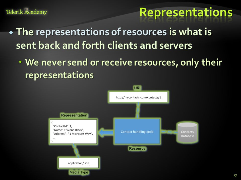 Representations The representations of resources is what is sent back and forth clients and servers.