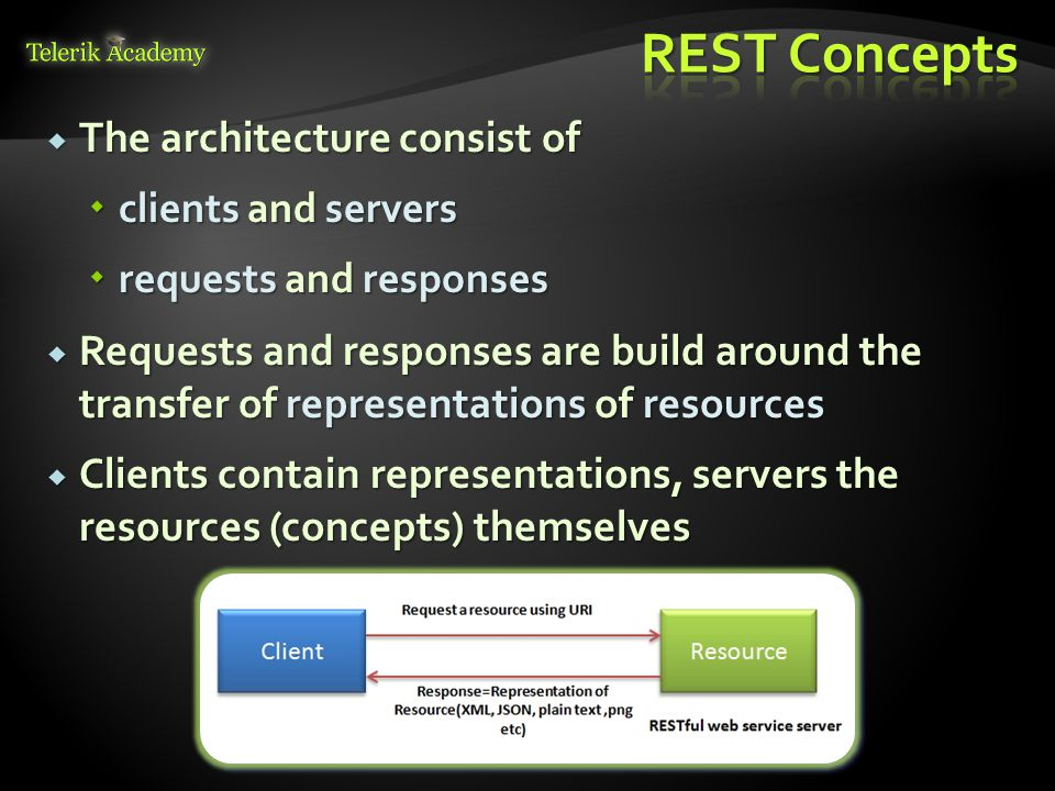REST Concepts The architecture consist of