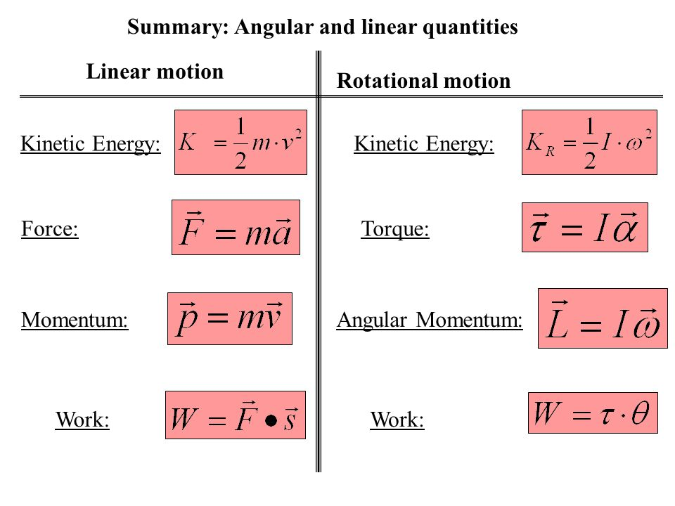Summary: Angular and linear quantities