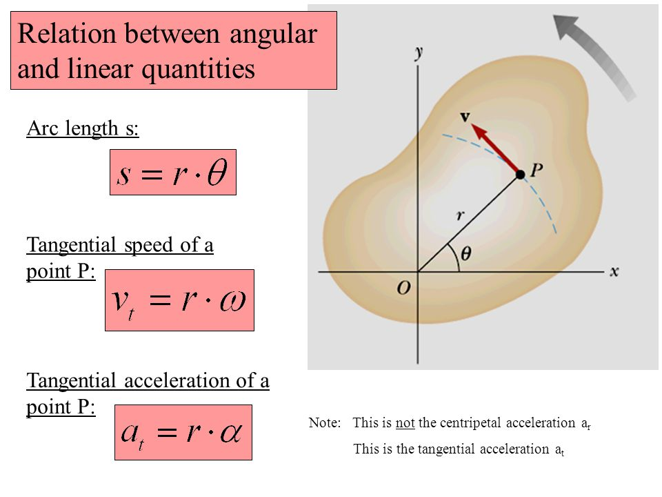 Relation between angular and linear quantities