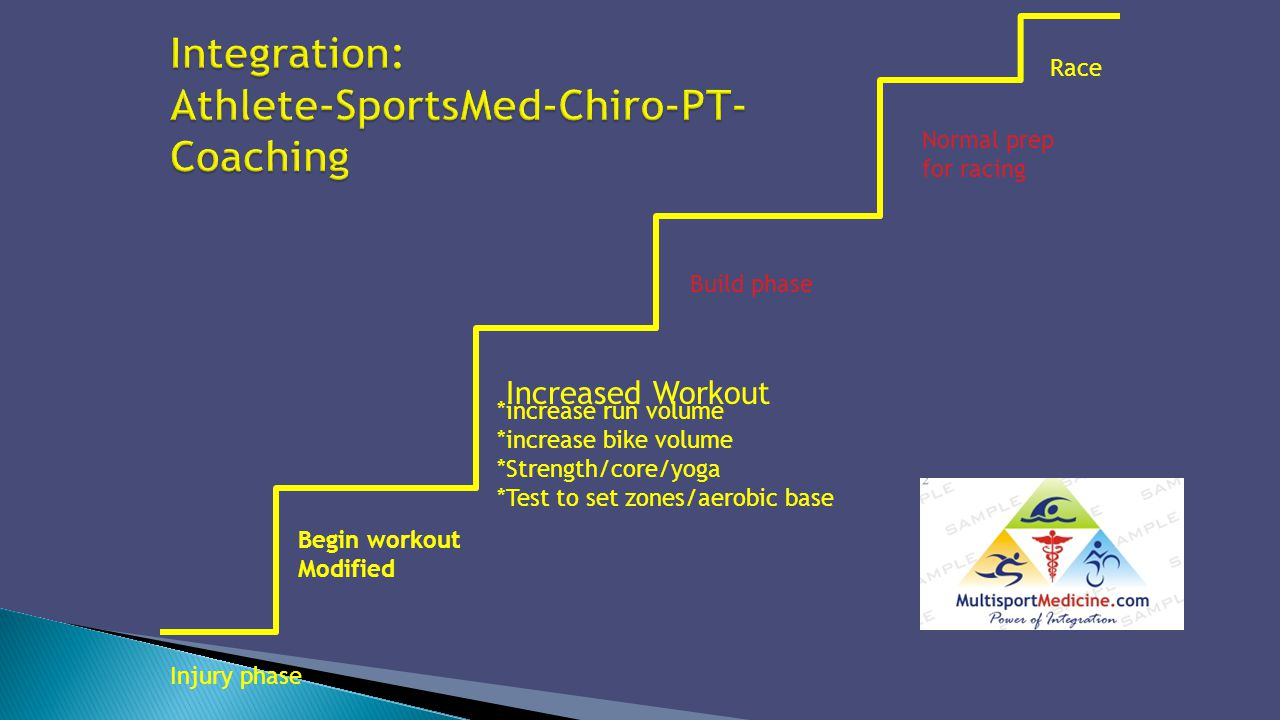 Integration: Athlete-SportsMed-Chiro-PT-Coaching