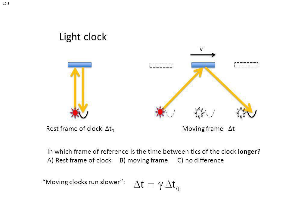 Light clock v Rest frame of clock Δt0 Moving frame Δt