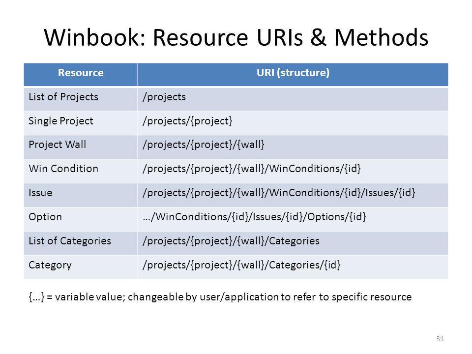 Winbook: Resource URIs & Methods