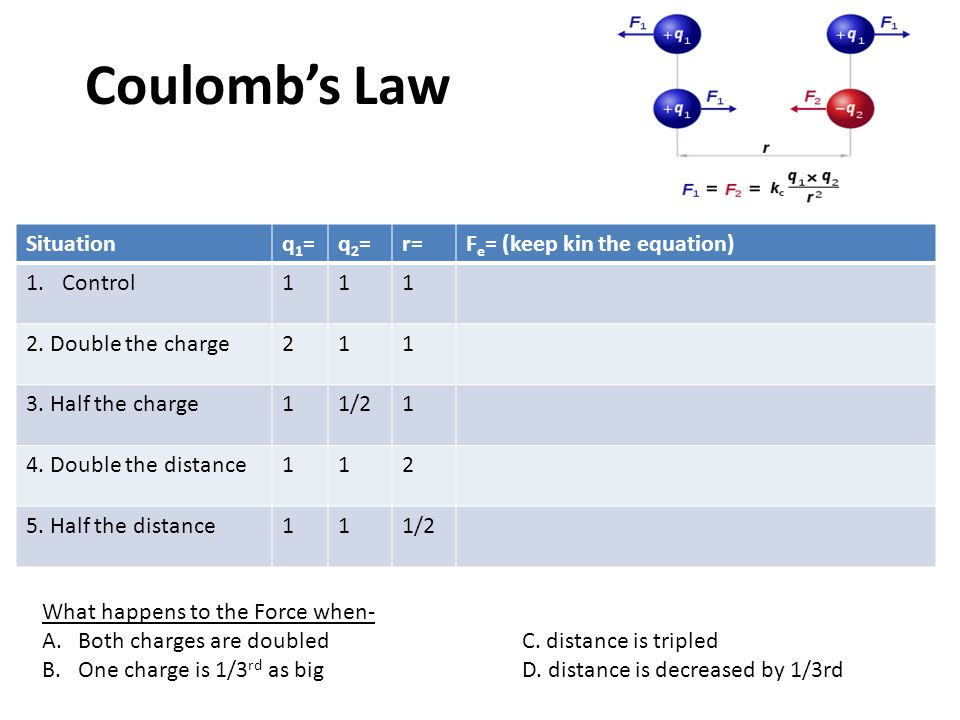 Coulomb's Law Situation q1= q2= r= Fe= (keep kin the equation) Control