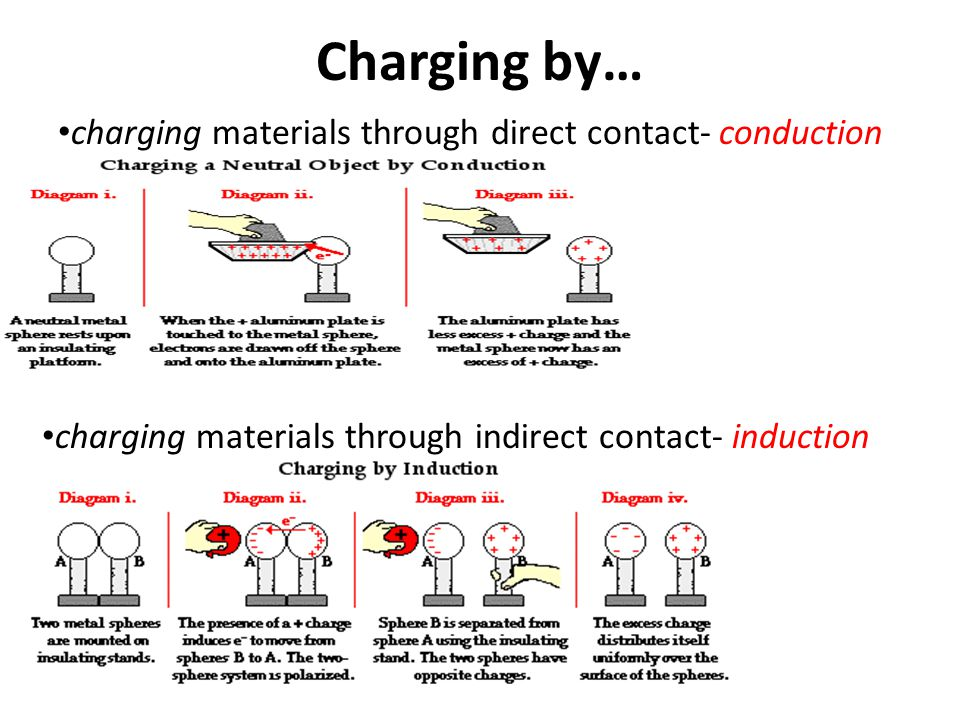 Charging by… charging materials through direct contact- conduction