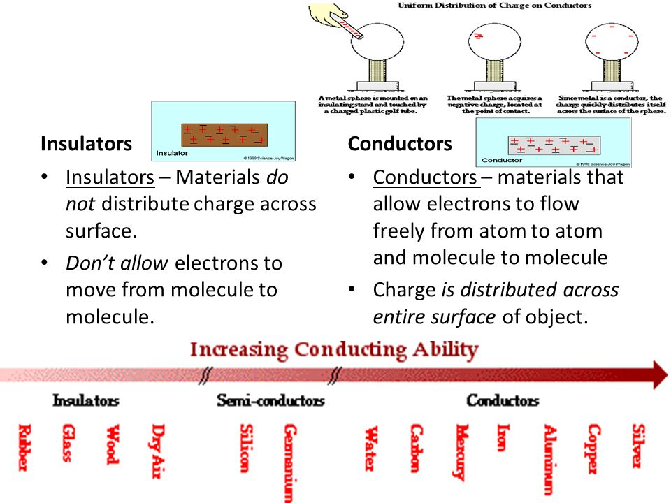 Insulators Conductors. Insulators – Materials do not distribute charge across surface. Don't allow electrons to move from molecule to molecule.