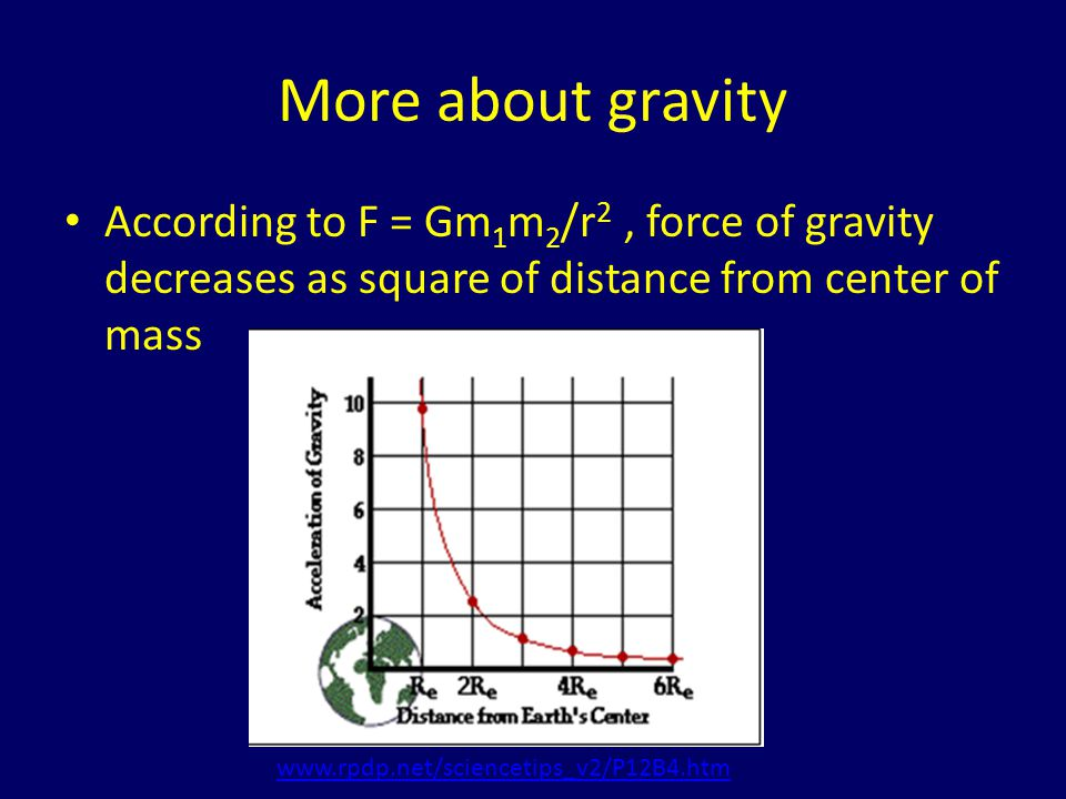 More about gravity According to F = Gm1m2/r2 , force of gravity decreases as square of distance from center of mass.