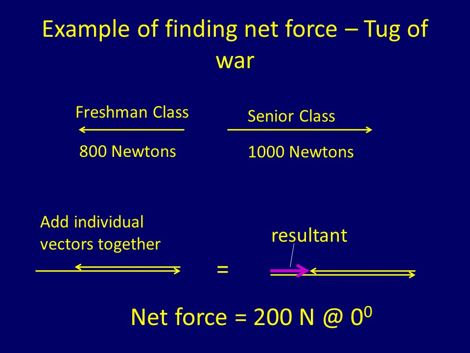 Example of finding net force – Tug of war