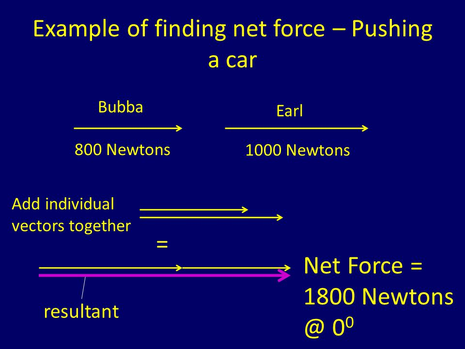 Example of finding net force – Pushing a car