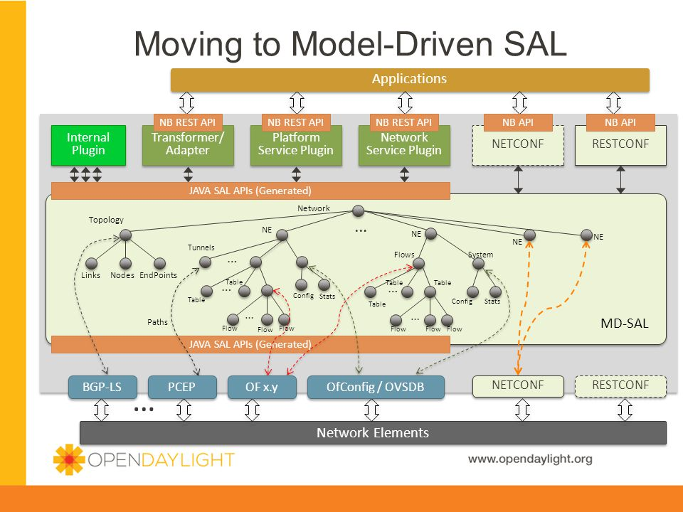 Moving to Model-Driven SAL