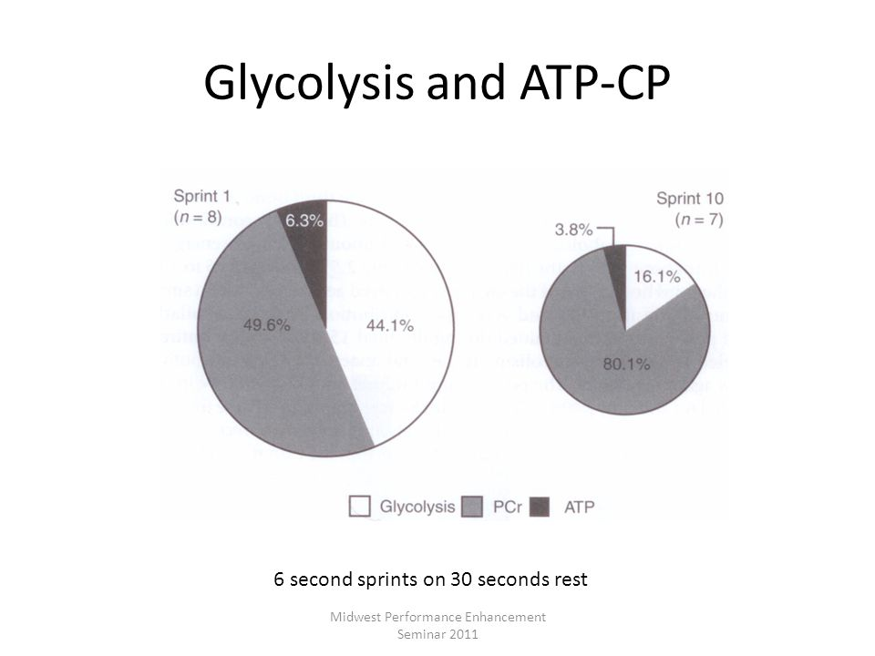 Glycolysis and ATP-CP 6 second sprints on 30 seconds rest