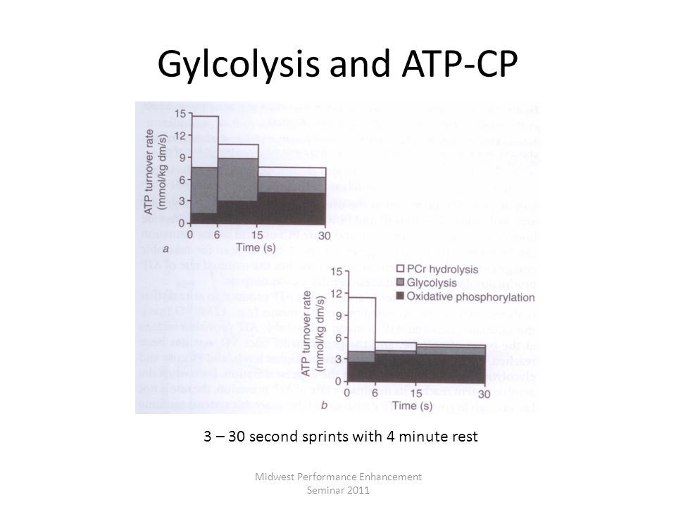 Gylcolysis and ATP-CP 3 – 30 second sprints with 4 minute rest