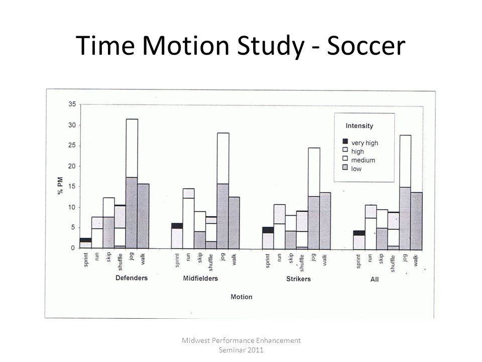 Time Motion Study - Soccer