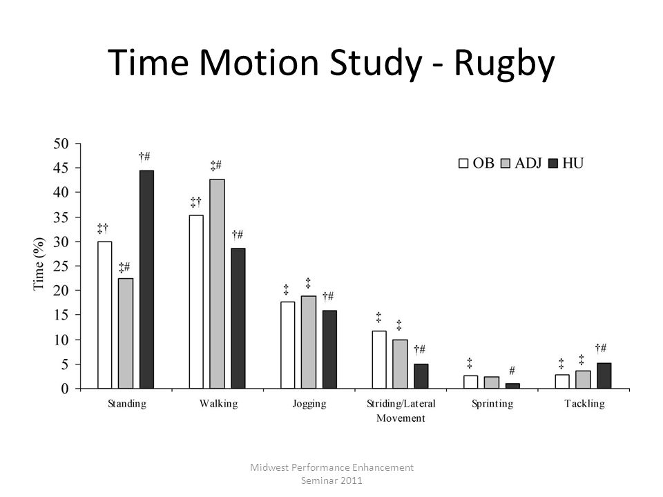 Time Motion Study - Rugby