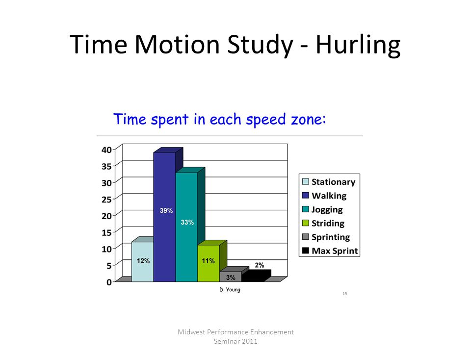 Time Motion Study - Hurling