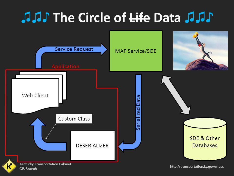 ♫♫♪ The Circle of Life Data ♫♫♪