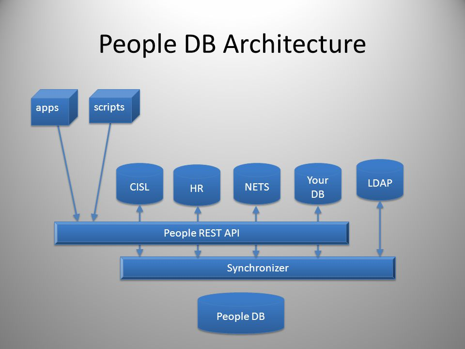 People DB Architecture