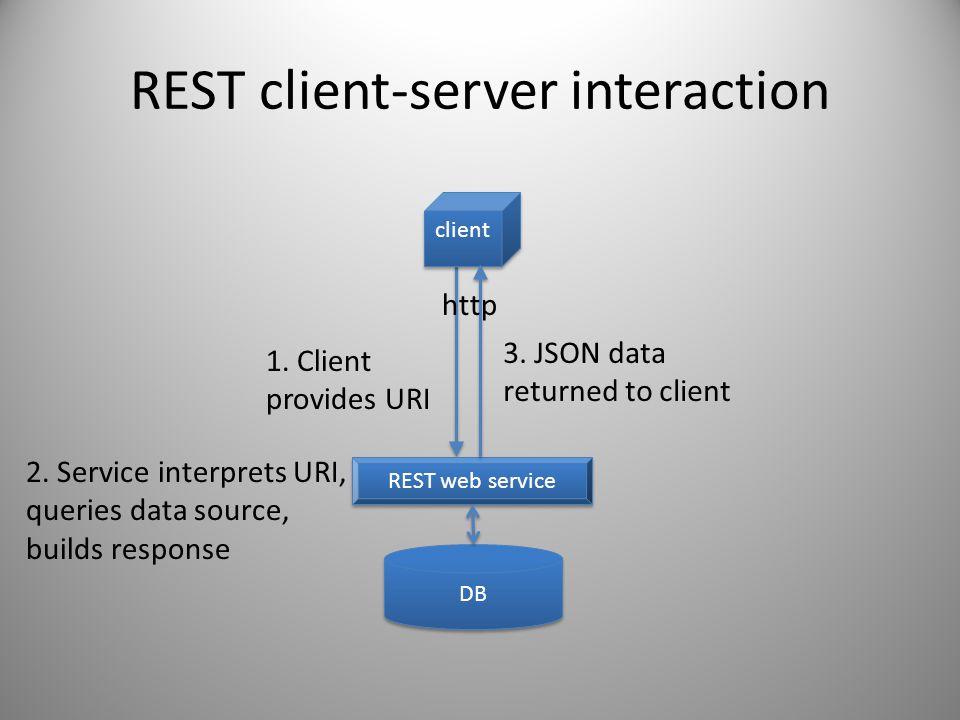REST client-server interaction