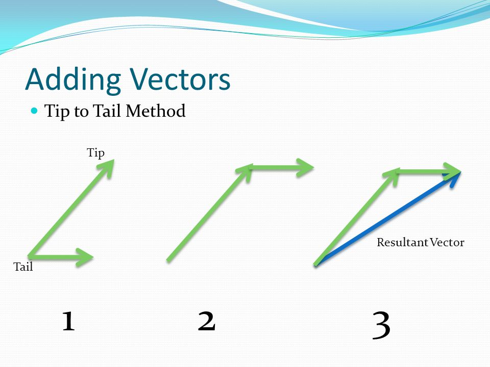 Adding Vectors Tip to Tail Method Tip Resultant Vector Tail 1 2 3