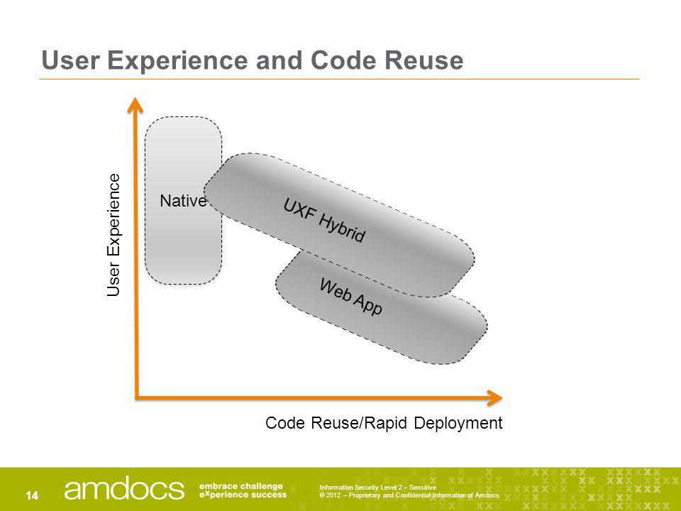 User Experience and Code Reuse
