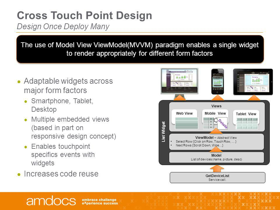 Cross Touch Point Design Design Once Deploy Many